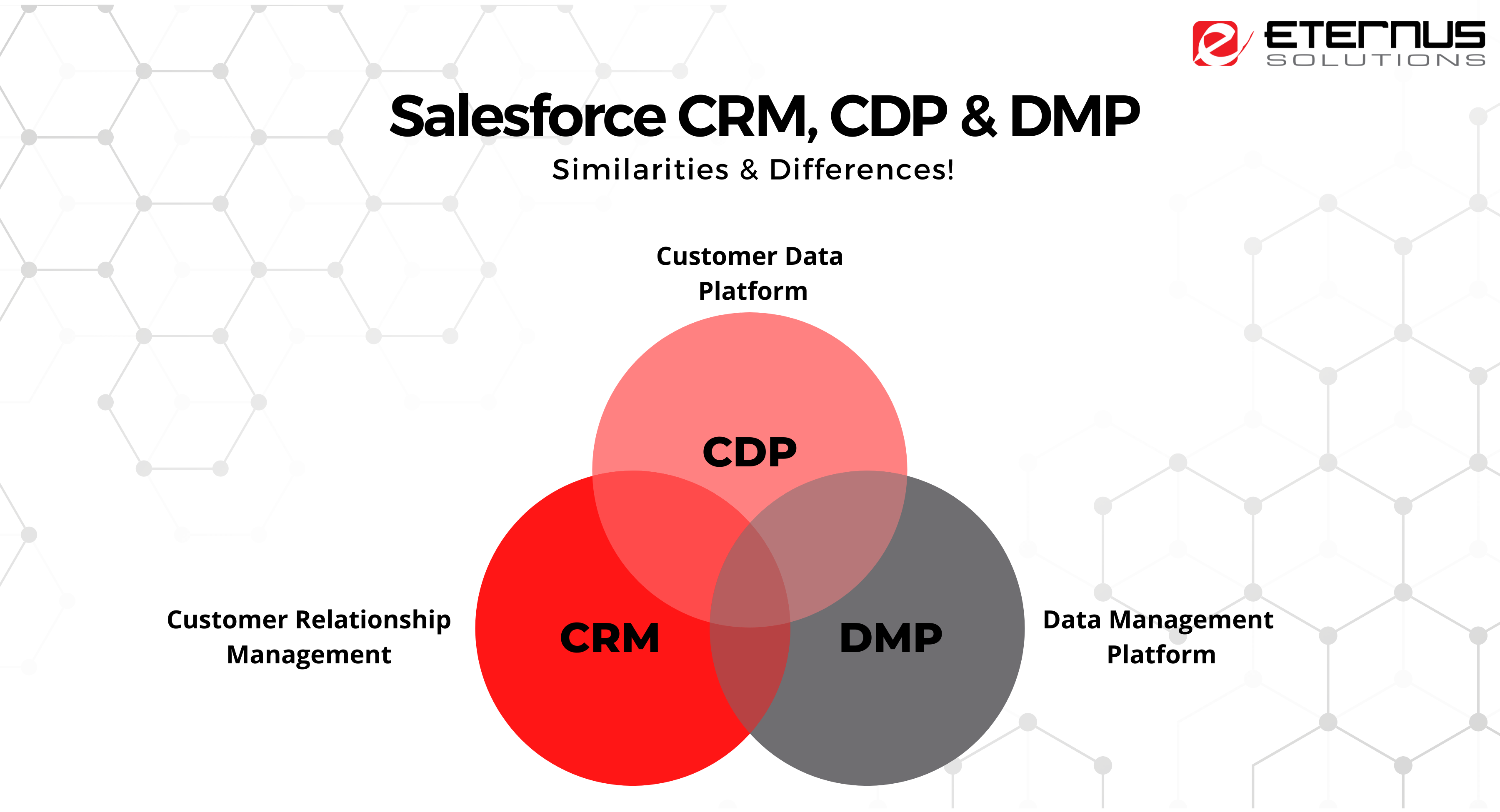 Salesforce CRMs, CDPs & DMPs come into play!