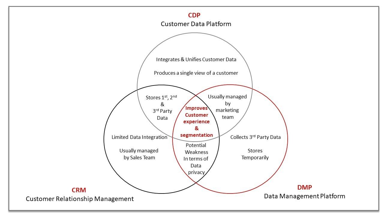Platform Visualized